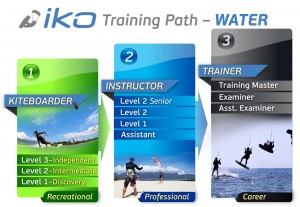 IKO Instructors Course